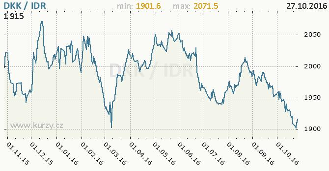 Graf indon�sk� rupie a d�nsk� koruna