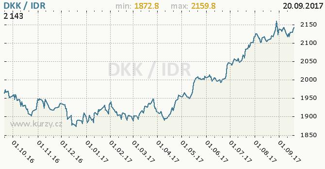 Graf indonéská rupie a dánská koruna