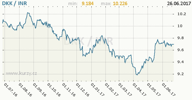 Graf indická rupie a dánská koruna