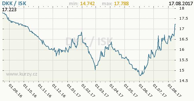 Graf islandská koruna a dánská koruna