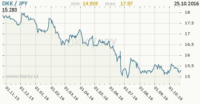 Graf japonsk� jen a d�nsk� koruna