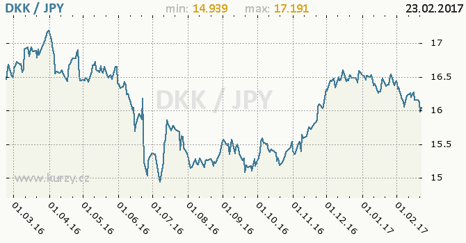 Graf japonský jen a dánská koruna