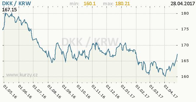 Graf jihokorejský won a dánská koruna