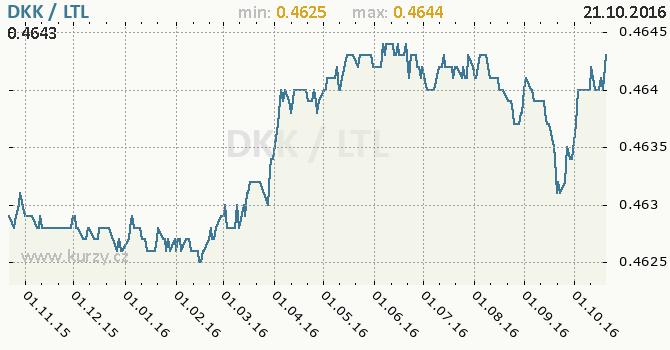 Graf litevsk� litas a d�nsk� koruna