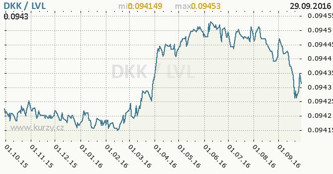 Graf loty�sk� lat a d�nsk� koruna