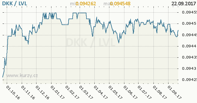 Graf lotyšský lat a dánská koruna
