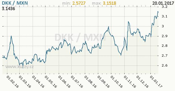 Graf mexické peso a dánská koruna