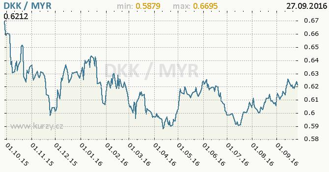 Graf malajsijsk� ringgit a d�nsk� koruna