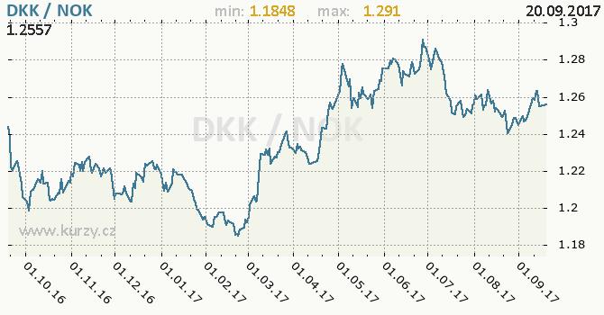 Graf norská koruna a dánská koruna