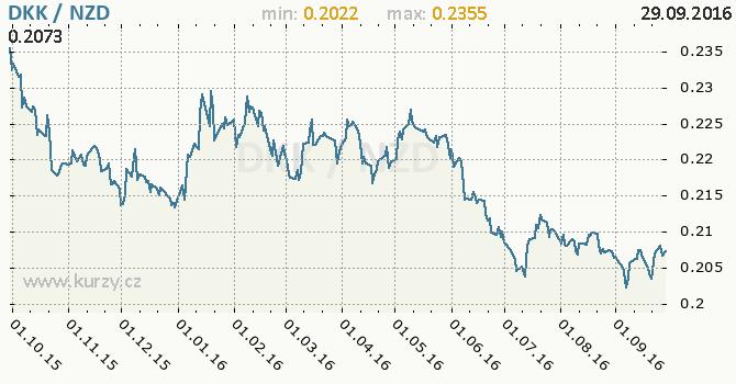 Graf novoz�landsk� dolar a d�nsk� koruna