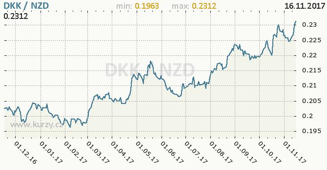 Graf novozélandský dolar a dánská koruna