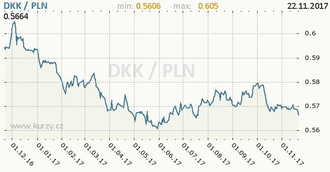 Graf polský zlotý a dánská koruna