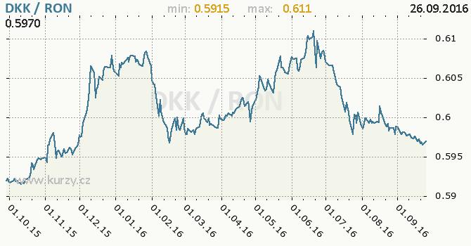 Graf rumunsk� nov� lei a d�nsk� koruna