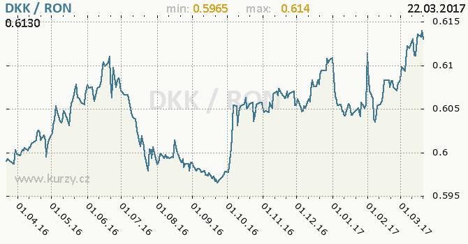Graf rumunský nový lei a dánská koruna