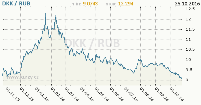 Graf rusk� rubl a d�nsk� koruna