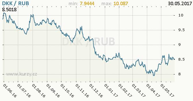 Graf ruský rubl a dánská koruna