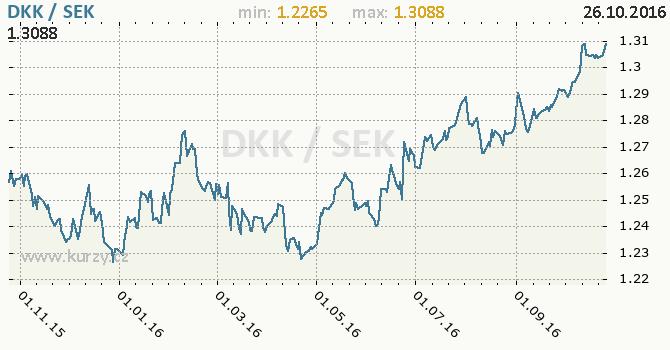 Graf �v�dsk� koruna a d�nsk� koruna