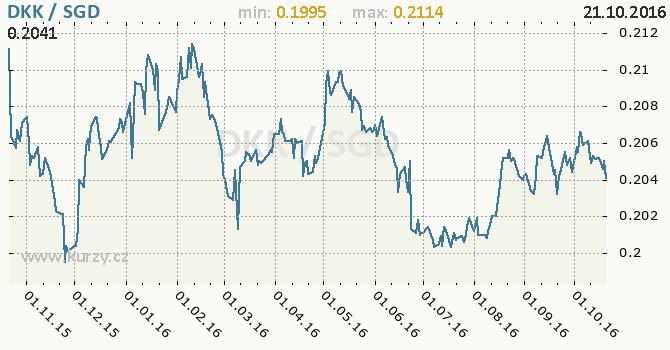 Graf singapursk� dolar a d�nsk� koruna