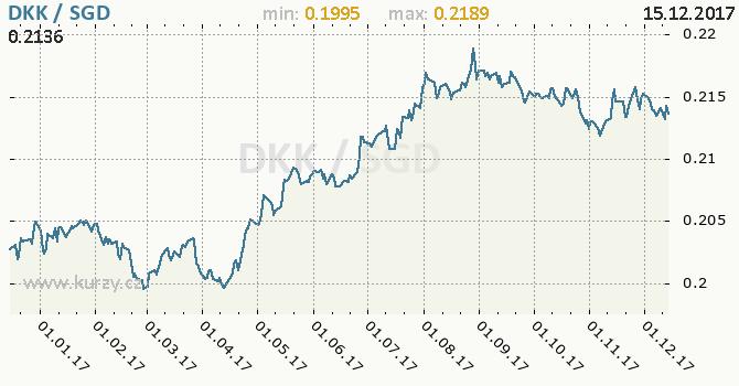 Graf singapurský dolar a dánská koruna