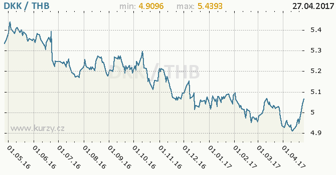 Graf thajský baht a dánská koruna