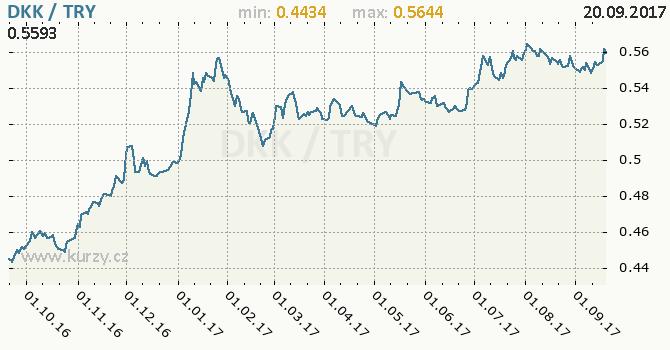 Graf turecká lira a dánská koruna