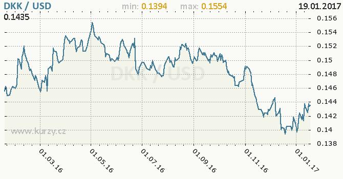 Graf americký dolar a dánská koruna