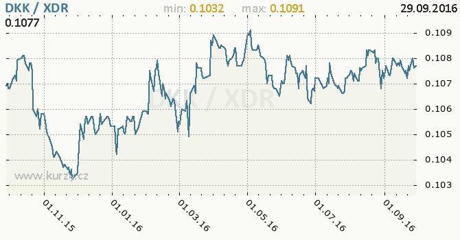 Graf MMF a d�nsk� koruna