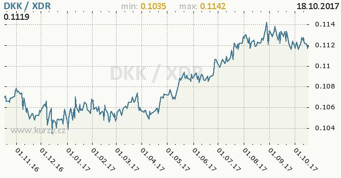 Graf MMF a dánská koruna