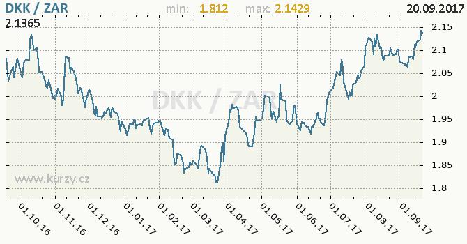 Graf jihoafrický rand a dánská koruna