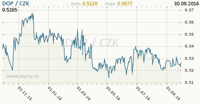 Graf �esk� koruna a dominik�nsk� peso