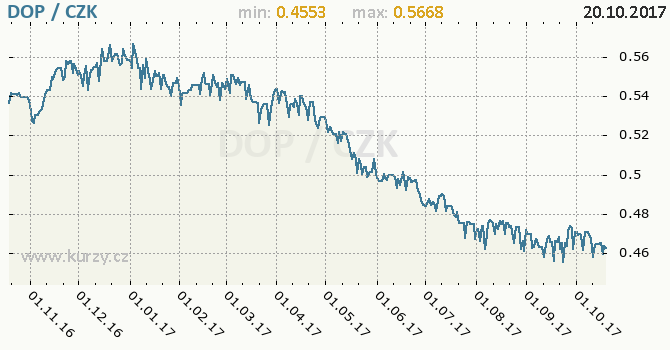 Graf česká koruna a dominikánské peso