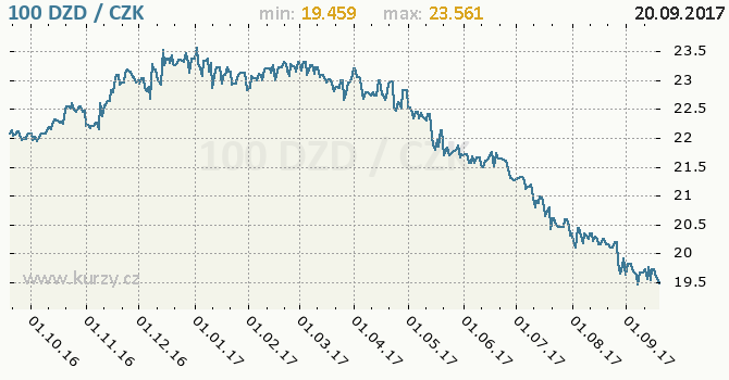 Graf česká koruna a alžírský dinár