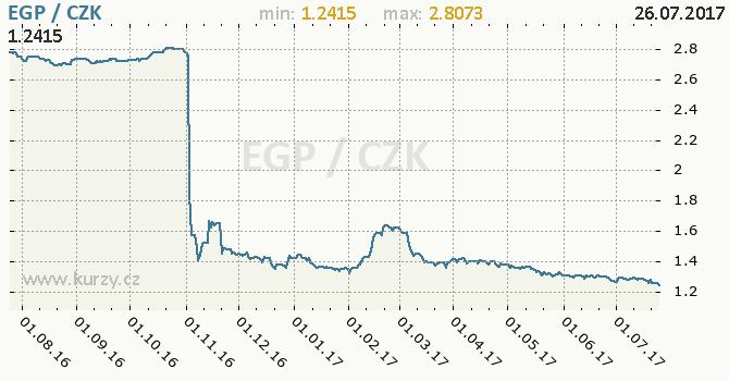 Graf česká koruna a egyptská libra