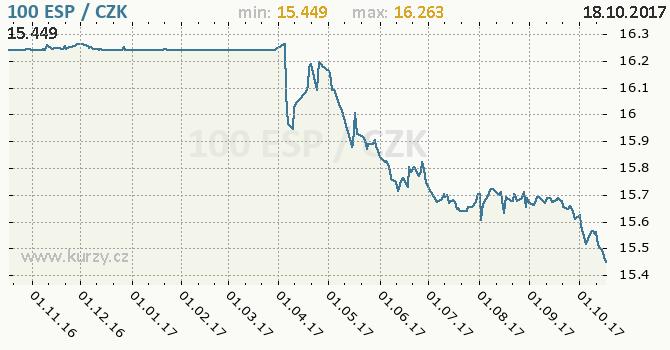 Graf česká koruna a španělská peseta