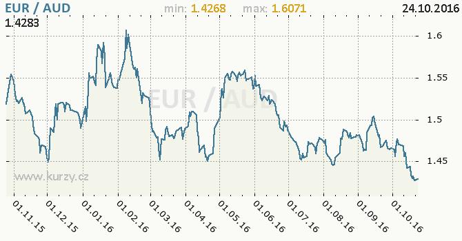 Graf australsk� dolar a euro