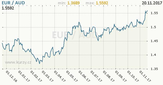 Graf australský dolar a euro