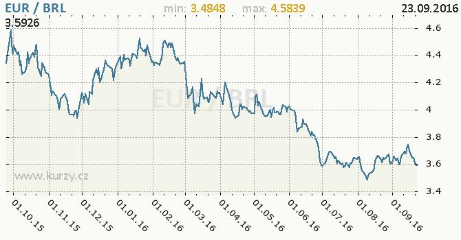 Graf brazilsk� real a euro
