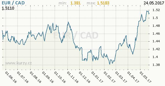 Graf kanadský dolar a euro