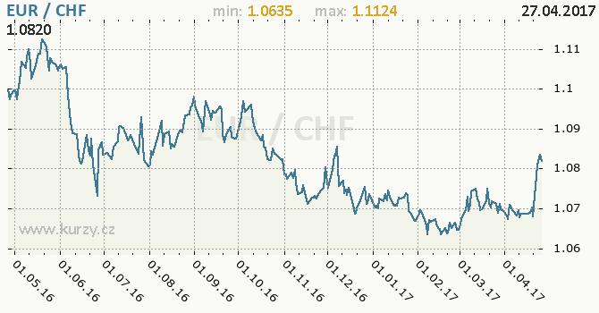 Graf švýcarský frank a euro