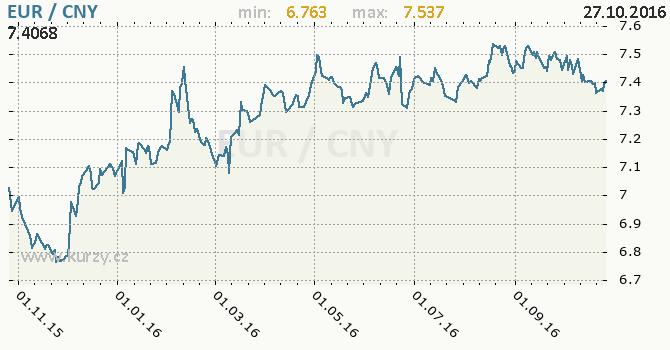 Graf ��nsk� juan a euro