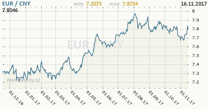 Graf čínský juan a euro