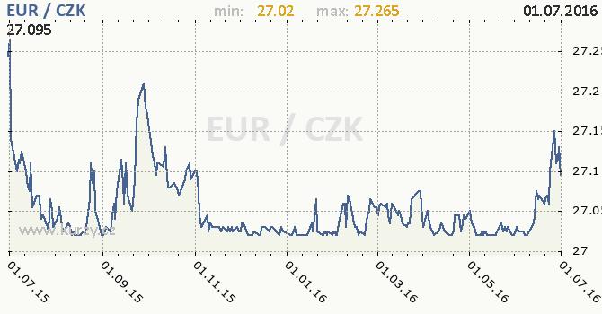Graf �esk� koruna a euro