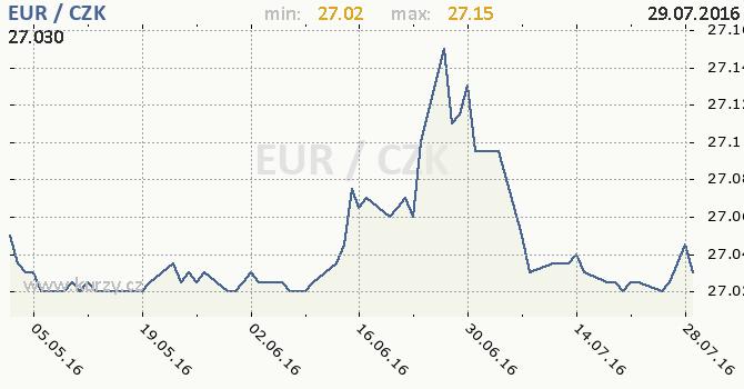 Forex czk eur