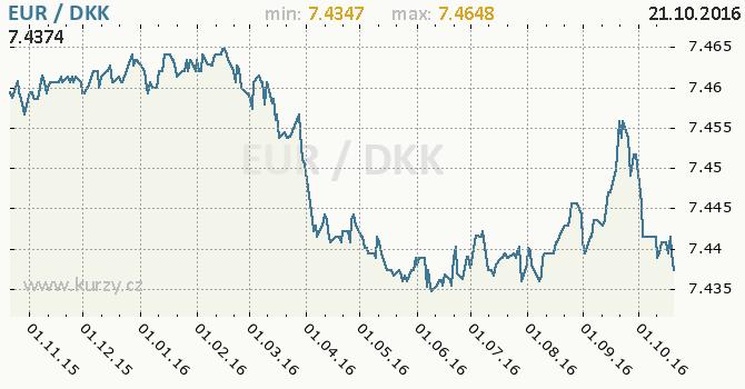 Graf d�nsk� koruna a euro