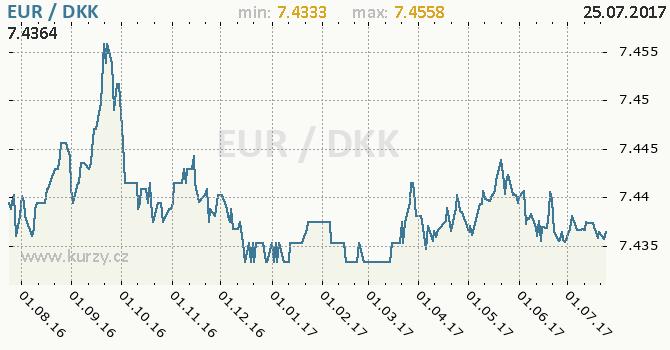 Graf dánská koruna a euro