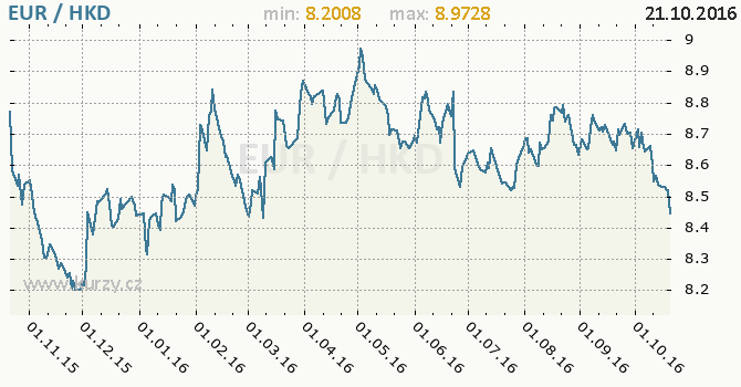 Graf hongkongsk� dolar a euro