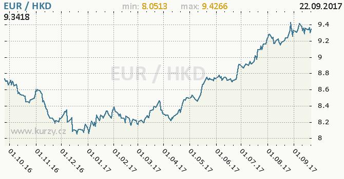 Graf hongkongský dolar a euro