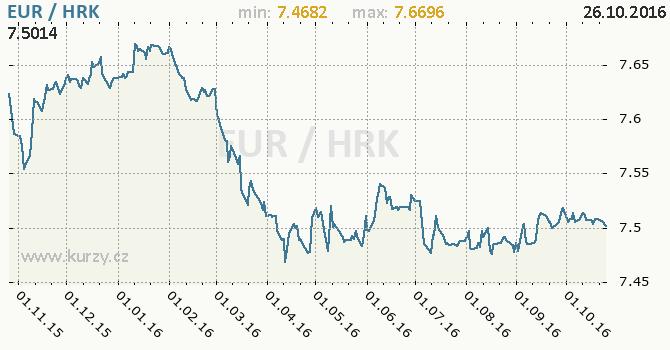 Graf chorvatsk� kuna a euro