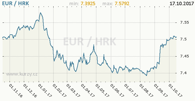 Graf chorvatská kuna a euro