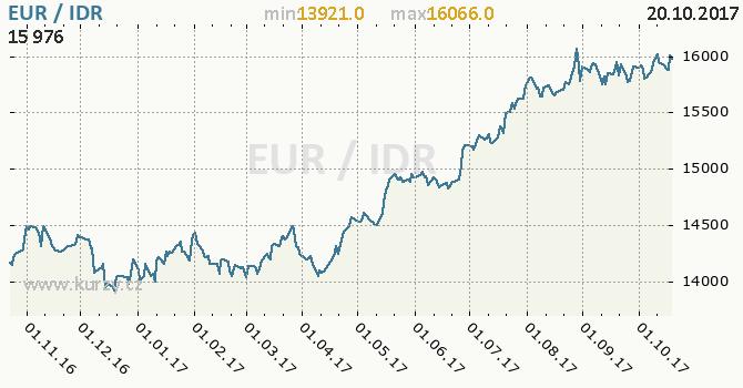 Graf indonéská rupie a euro